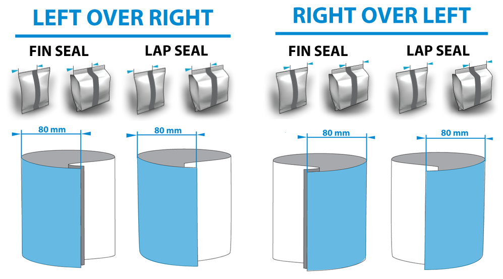 Re_panel_order_and_fin_vs_lap_seals on Position Words
